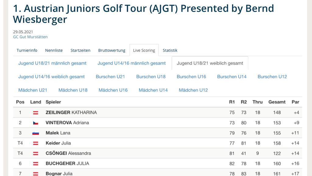 Ergebnis Austrian Juniors Golf Tour